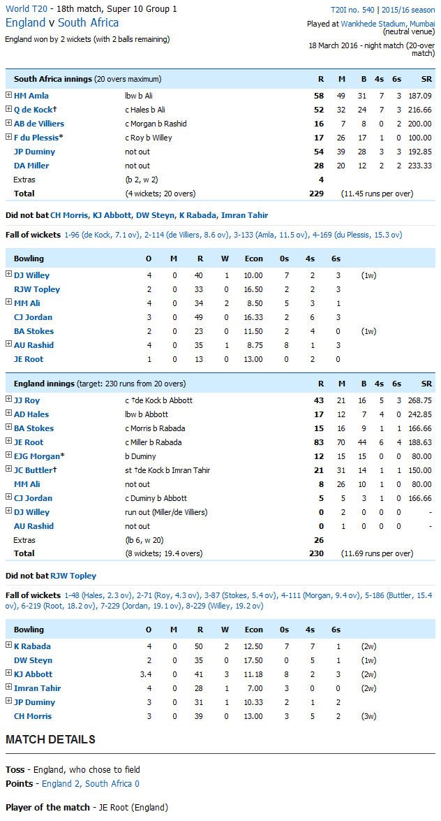 South Africa vs England Score Card